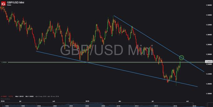 Gráfico diario GBP/USD - 13/09/2019
