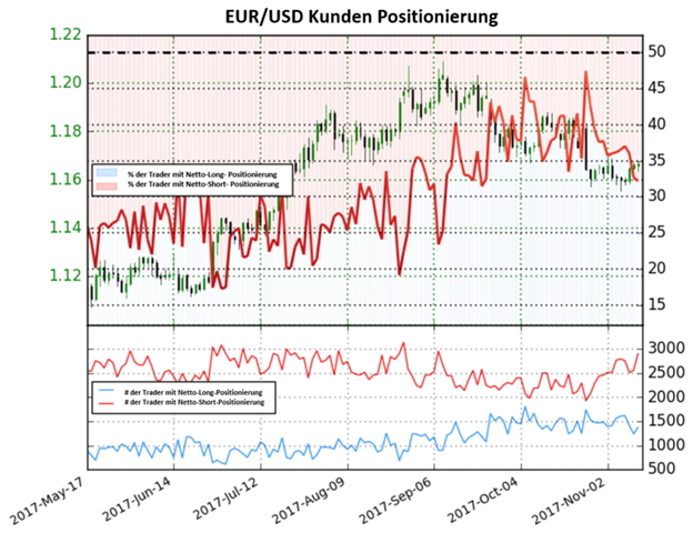 EUR/USD: Starker Anstieg in Shortpositionen signalisiert eine bärische Perspektive