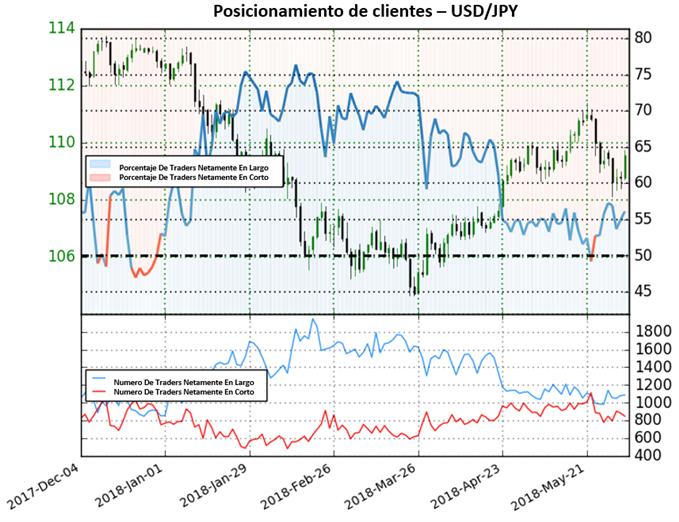 Posicionamiento vuelve a terreno de compra, perspectiva bajista para el USD/JPY