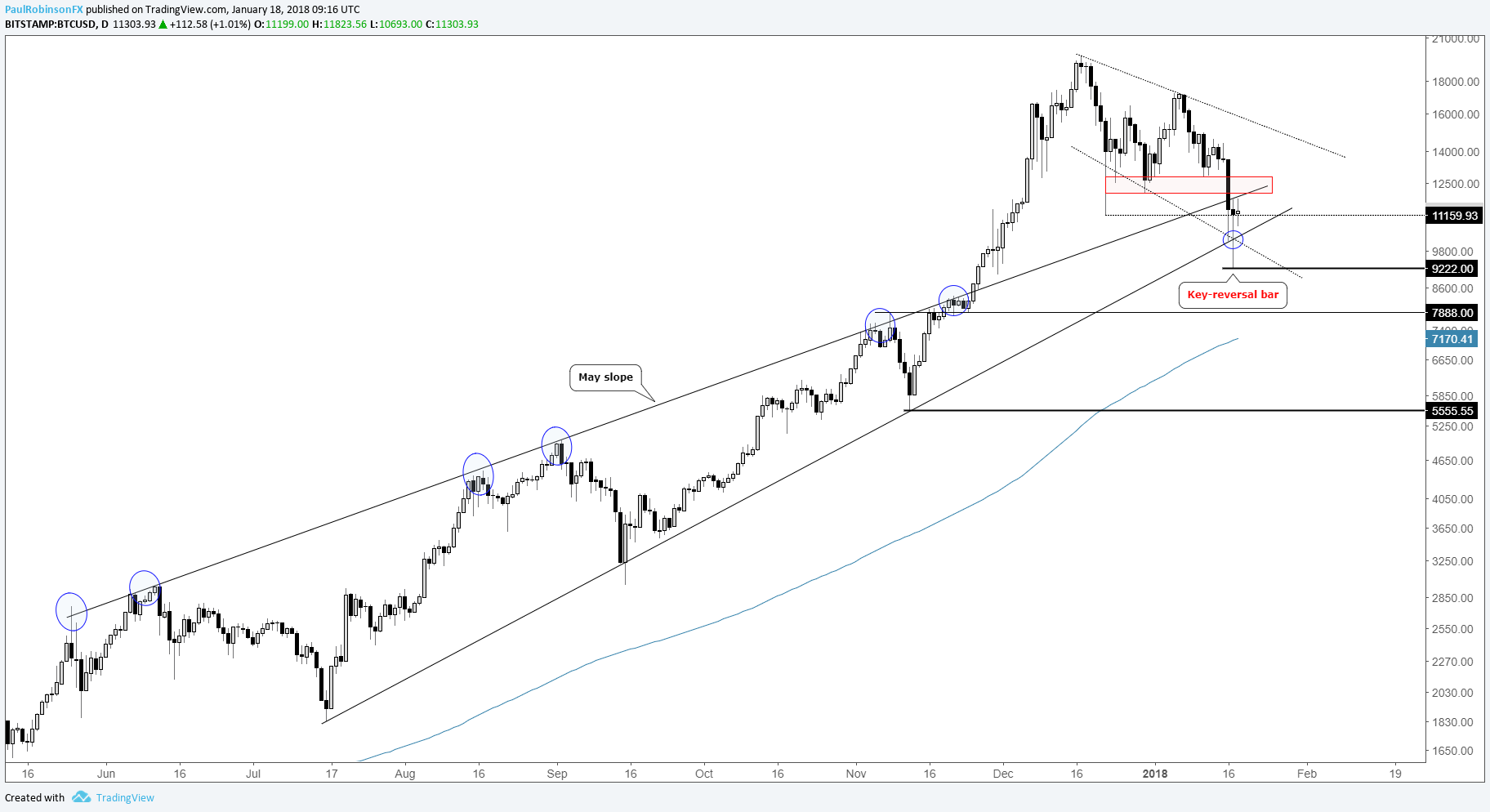Bitcoin major cryptocurrency charts reversals may be short lived