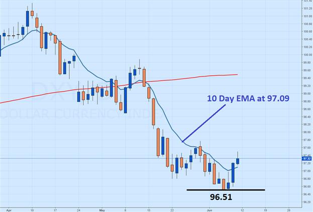 US Dollar Rebounds From Lows (Webinar)