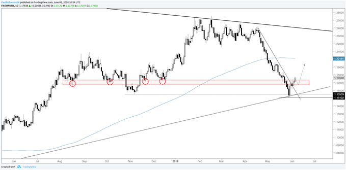 eur/usd daily chart, watching for higher-low
