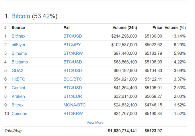 Bitcoin soars above 5000 on hard fork dividend talk korean buying ccuart Image collections