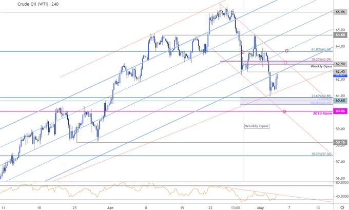 Crude Oil Price Chart - WIT 240min