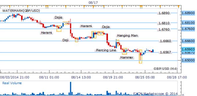 USD/CAD Permanece en una encrucijada cerca de la crítica barrera del 1.0980