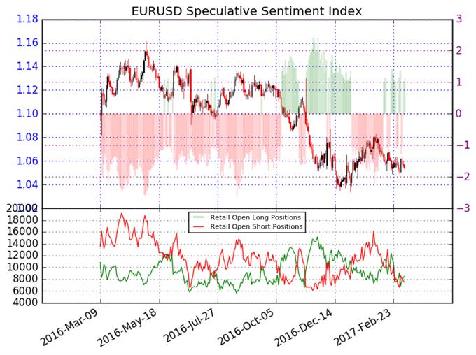 El sentimiento en el Euro da pocas indicaciones – En espera de dirección