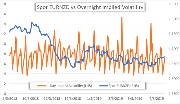 EURNZD Implied Volatility Price Chart