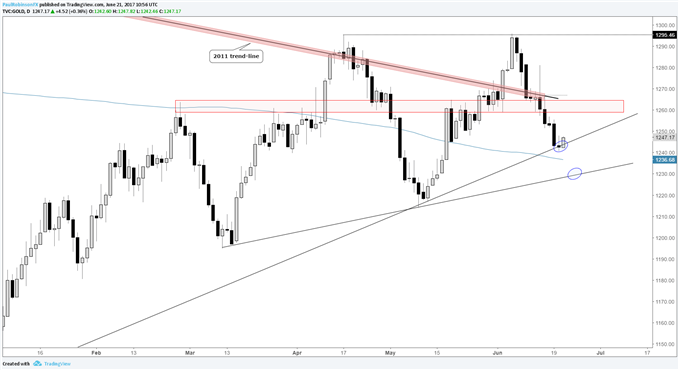 Silver Price Outlook: Gold, USD Strong Inverse Correlation and in Confluence