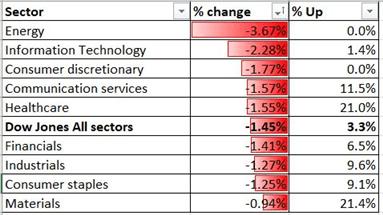 Il Dow Jones potrebbe guidare l'Hang Seng, il Nikkei 225 in calo dopo la delusione della BCE