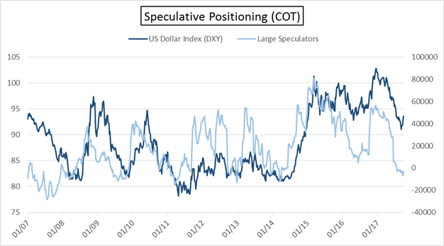 COT Report: EUR/USD & Crude Oil Continue to Face Headwinds