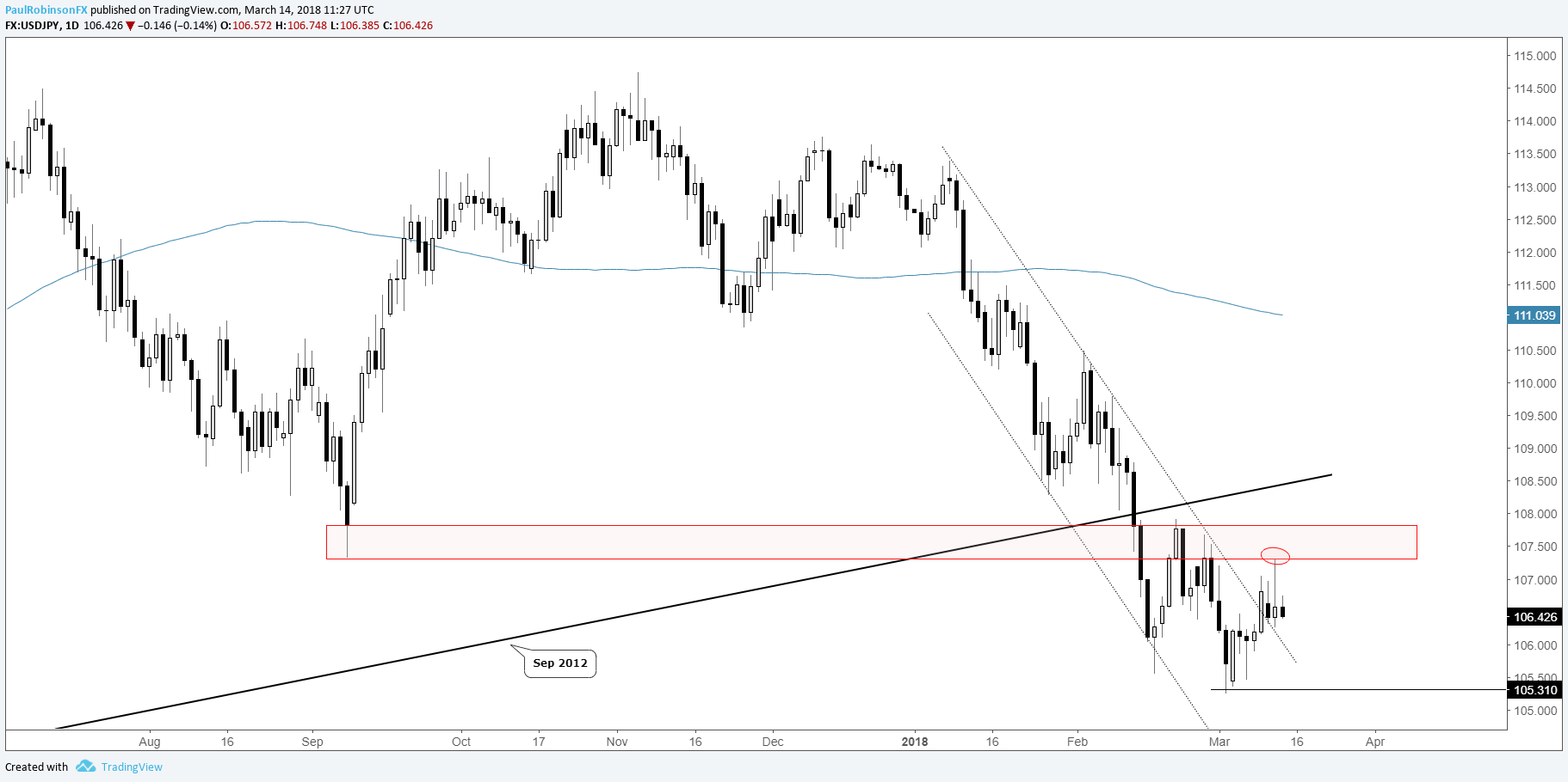 usd/jpy daily chart (rejected at resistance in downtrend)