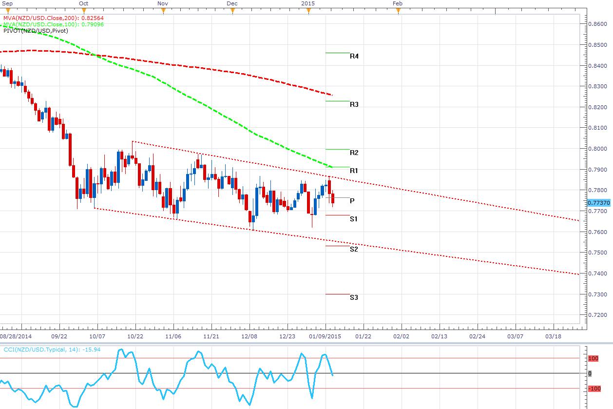 EL NZD/USD se afianza dentro de un rango de largo plazo