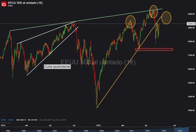 Gráfico diario S&P 500 - 19/08/2019