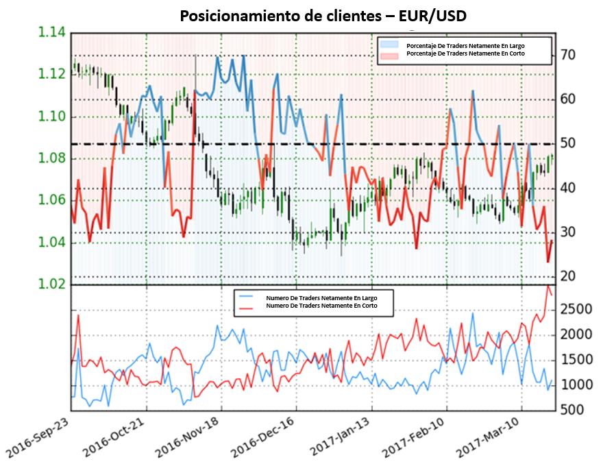 Sentimiento en el Euro en Extremo – Posible continuación de movimientos alcistas