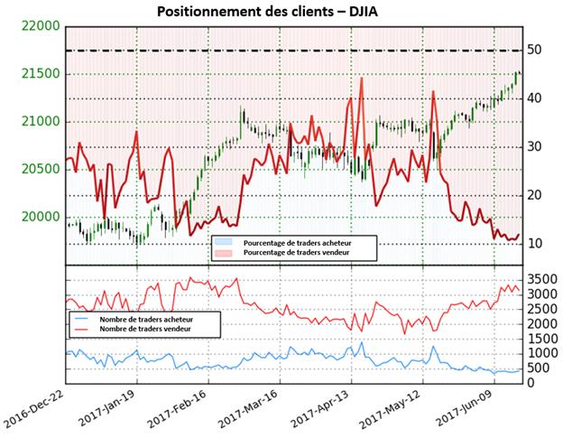 Le sentiment des traders donne des perspectives mitigés pour le DJIA