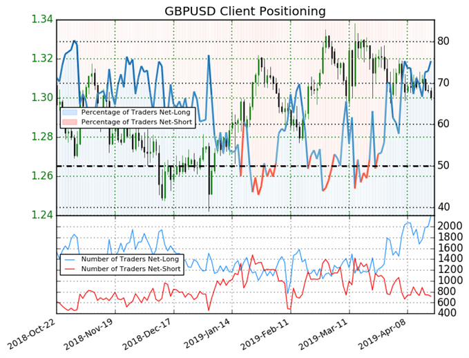 igcs, ig client sentiment index, gbpusd price chart, gbpusd price, gbpusd forecast