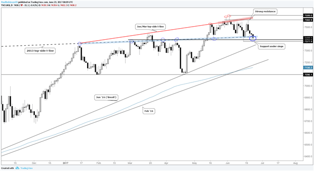 FTSE 100 Trying to Keep its Footing on Major Support