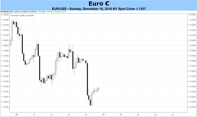 Euro Forecast: In Wake of ECB Downgrades, Attention Back to Politics