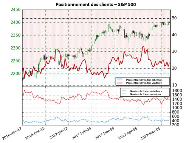Le S&P500 devrait progresser selon le signal du Sentiment