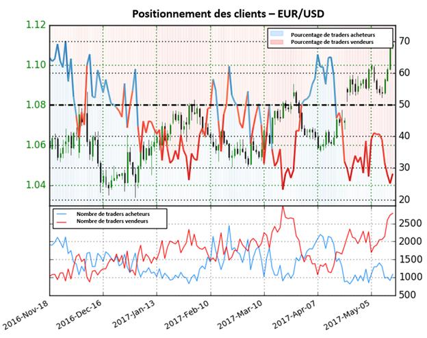 L'augmentation de 30,5% des positions vendeuses depuis la semaine passée suggère une forte reprise haussière pour l'EUR/USD