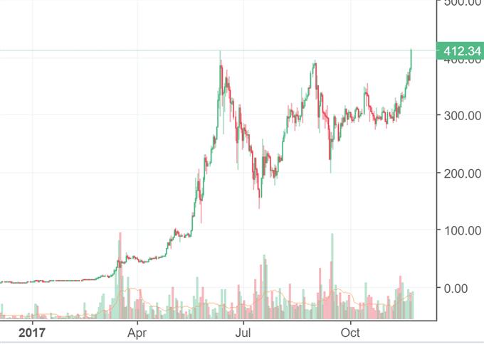 Bitcoin: Ethereum übertrifft Allzeithoch