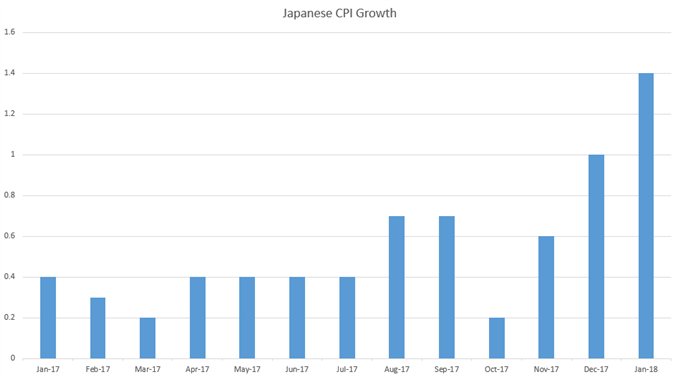 Japanese CPI, Monthly, from January, 2017