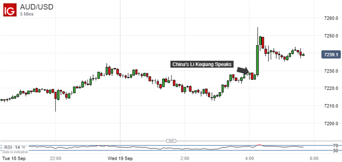 Chinese Inspired Gains: Australian Dollar Vs US Dollar, 5-Minute Chart