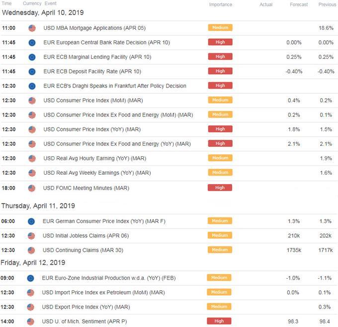 Euro / US Economic Calendar
