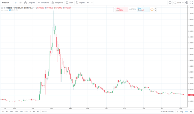 Bitcoin (BTC) Analysis: Dead Cat Bounce; Ripple (XRP) Breakdown