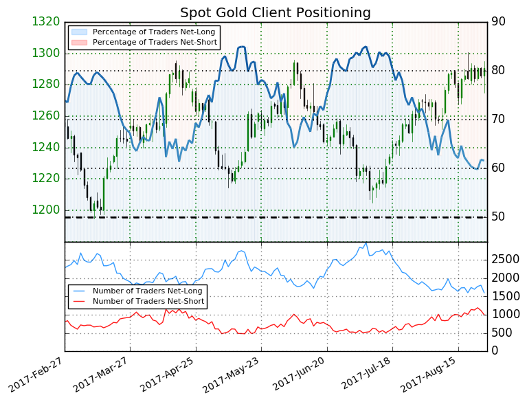 US Dollar Tanks Taking EUR  USD Near 2017 Highs Gold Price Jumps
