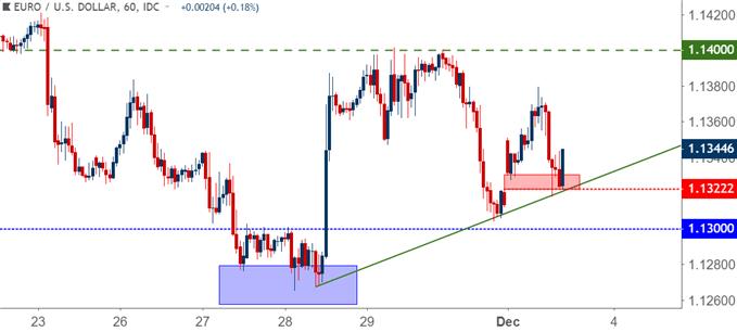 eurusd eur/usd hourly price chart