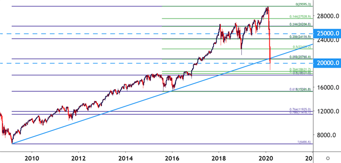 Dow Jones DJIA