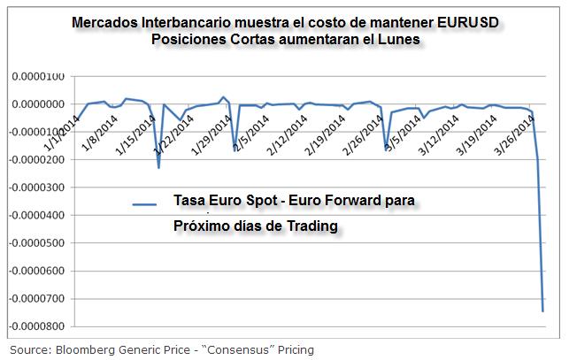 Mentener posiciones en el euro puede ser más caro con el aumento de las tasas de interés overnight