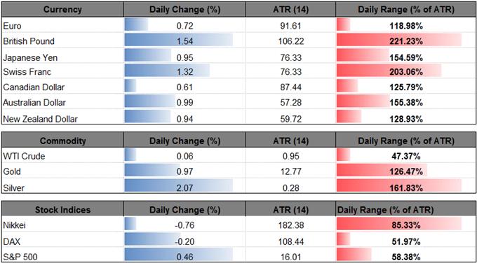 GBP/USD Bullish Momentum Persists Ahead of U.K. GDP Report