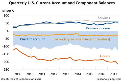 US Current-Account Deficit Rises to Highest Level Since Q3-2011