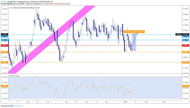 Chart Showing USD/SEK - Daily Chart