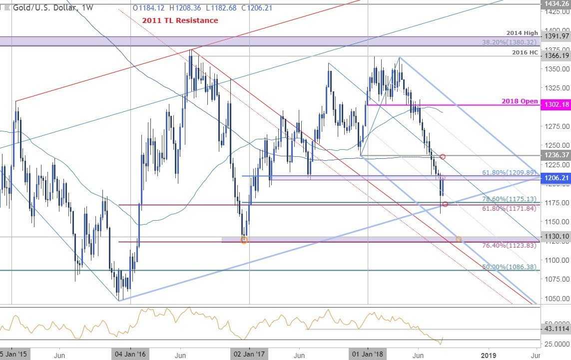 Gold Prices Snap Six Week Losing Streak As Us Dollar Slides Mf 1130 Wiring Diagram Weekly Price Chart