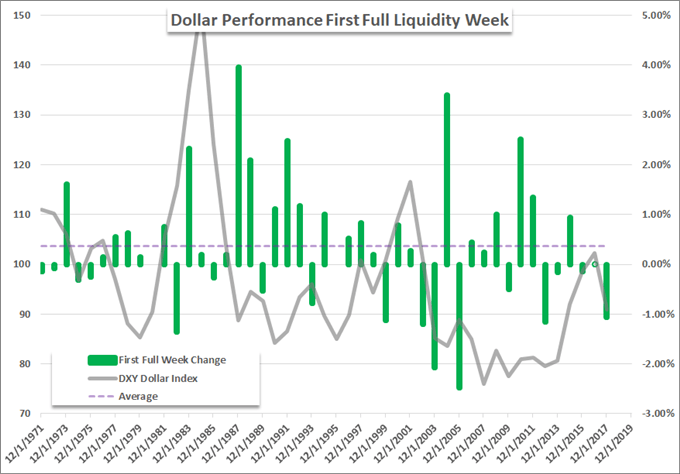 Dollar Hits an 18-Month High as Anti-Currency Demand Fights Liquidity