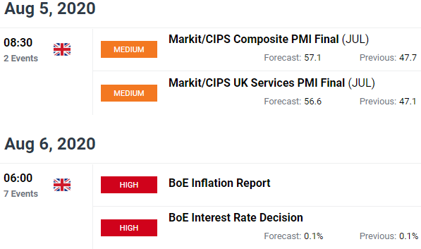 GBP Price Chart UK Economic Calendar Pound Sterling Outlook