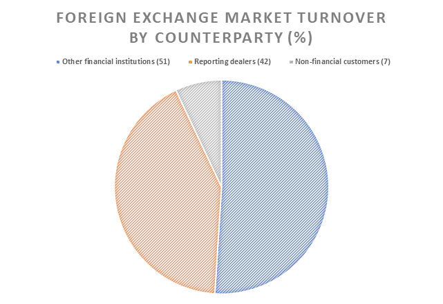 Forex market size pie chart showing counterparty