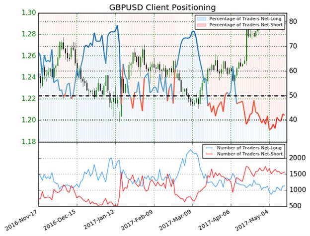 GBP USD Rises On UK Inflation Data