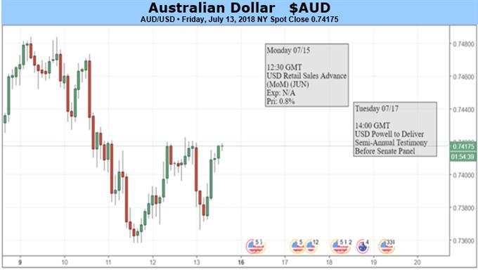 Australian Dollar Could Be Stuck Between RBA Minutes, Jobs Data