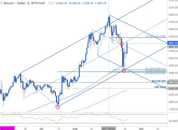 BTC/USD Price Chart- Daily Timeframe