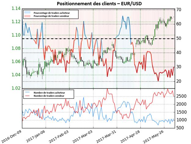 Les perspectives pour l'EUR/USD divergent jusqu'à ce que cela change