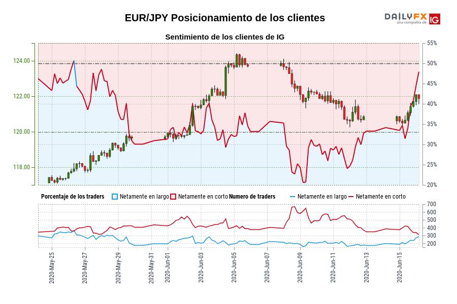 Sentimiento (EUR/JPY): Los traders operan en largo en EUR/JPY por primera vez desde may. 26, 2020 cuando la cotización se ubicaba en 118,05.