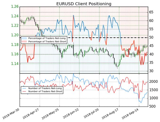 Euro Drops as Italian Fears Return, CAD Pressured by NAFTA - US Market Open