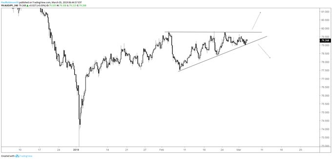 AUDJPY 4-hr chart, wedge nearing breakout