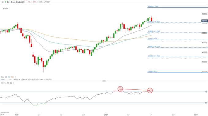 Brent crude weekly chart