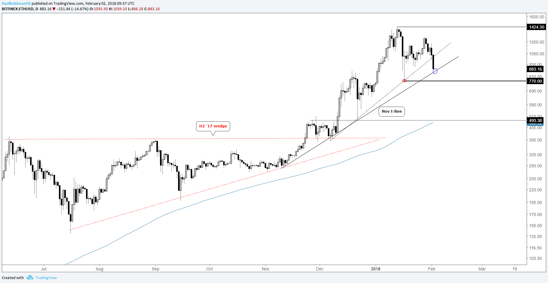 Crypto currency charts apics betting odds on world cup soccer matches