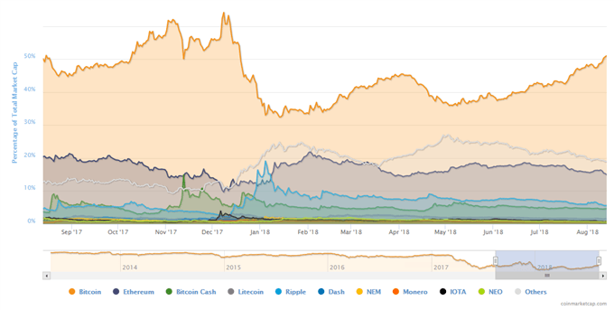 Ripple, Ethereum, Litecoin Prices - Graphs remaining Negatives